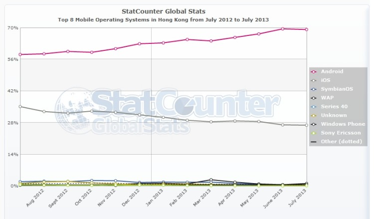 StatCounter-mobile_os-HK-monthly-201207-201307